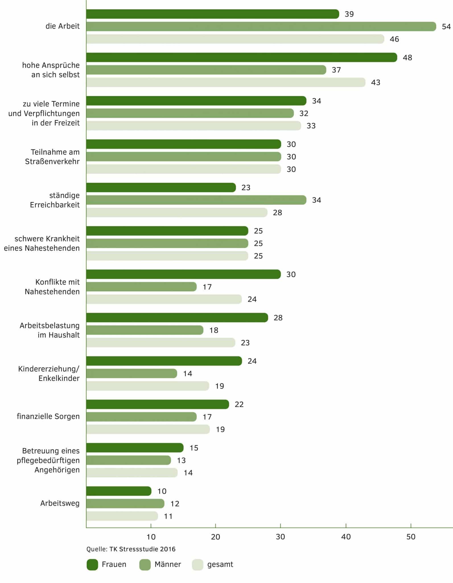 Stressfaktoren Deutschland Infografik