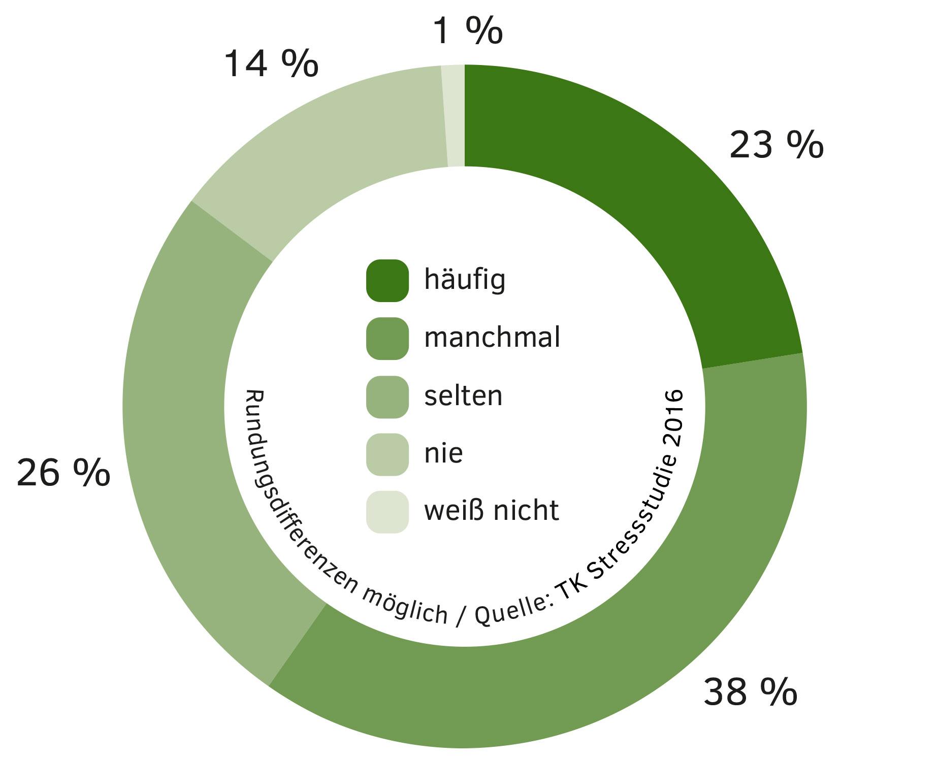 Bluthochdruck unter Stress Infografik (Mobile)